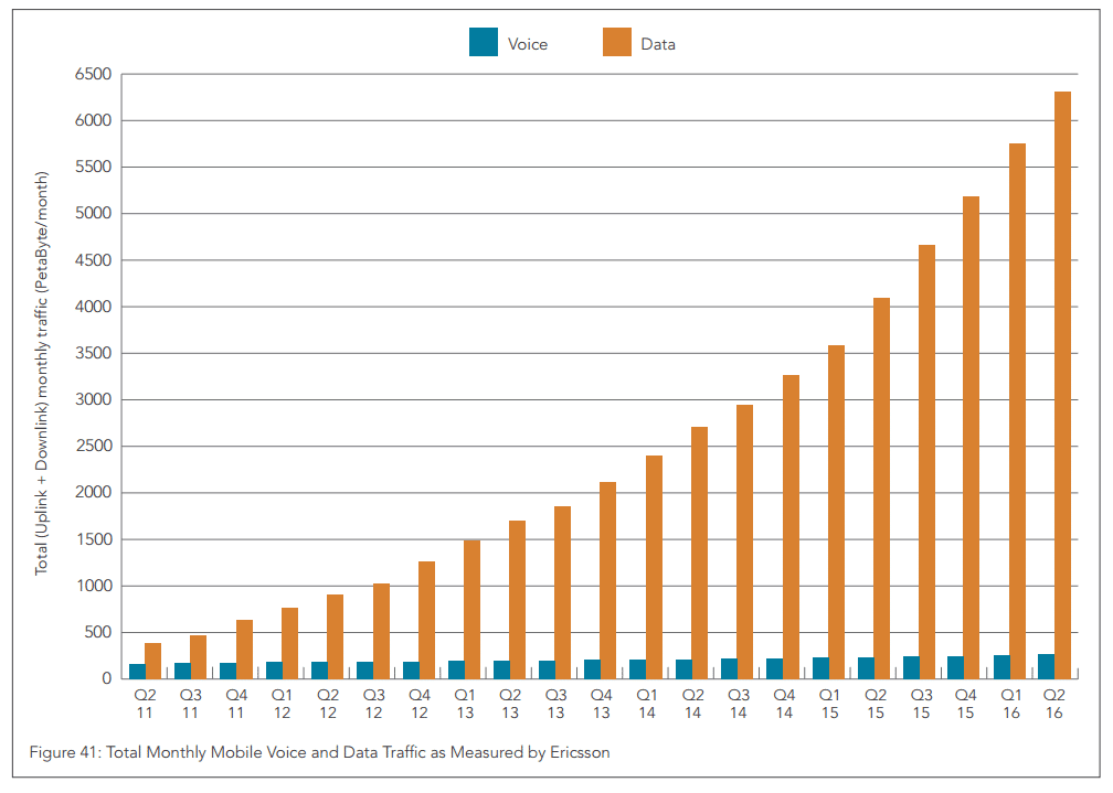 Mobiler Traffic Anstieg