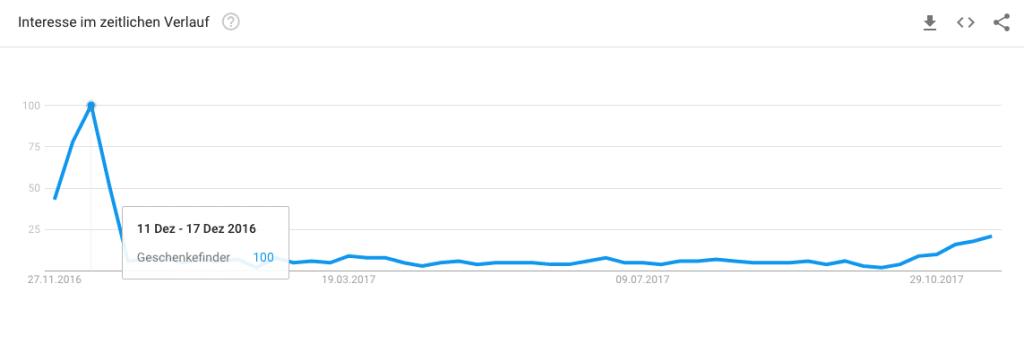 Google Trends für Geschenkefinder