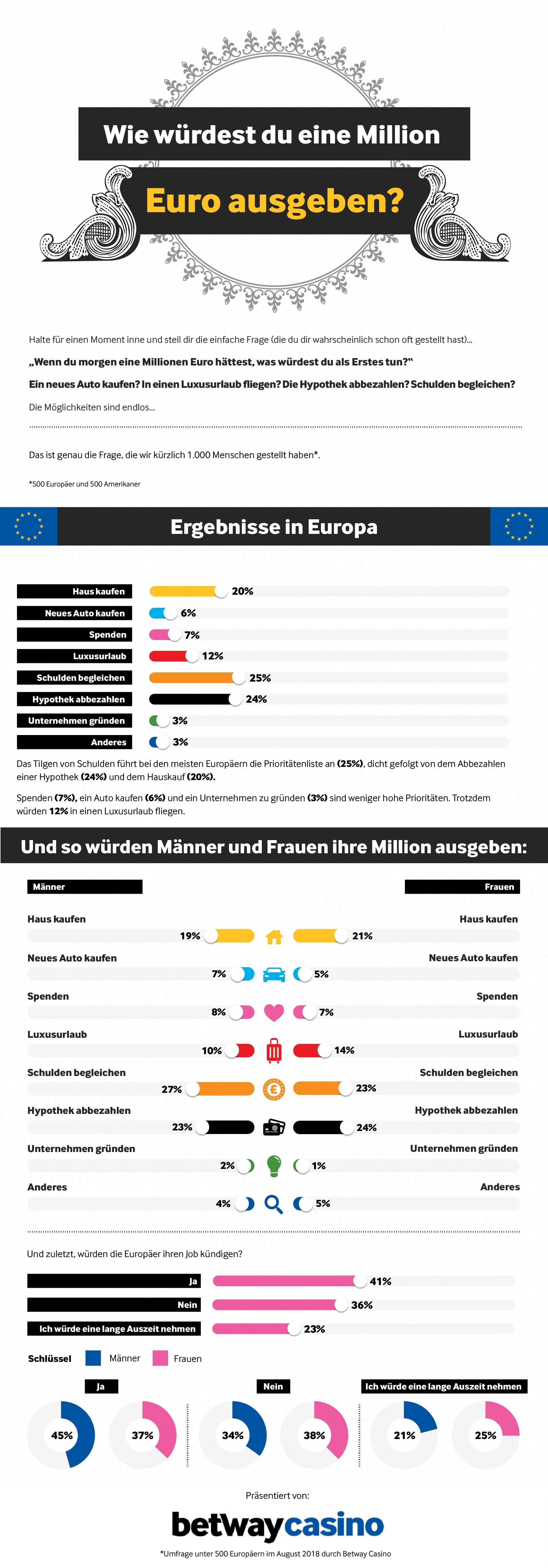 betway Infografik Ergebnisse EU